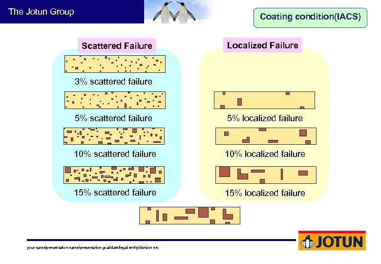 The Jotun Group Coating condition(IACS) Scattered Failure Localized Failure 3% scattered failure 5% localized