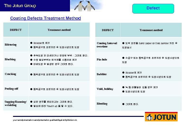 The Jotun Group Defect Coating Defects Treatment Method DEFECT Blistering Treatment method DEFECT Coating