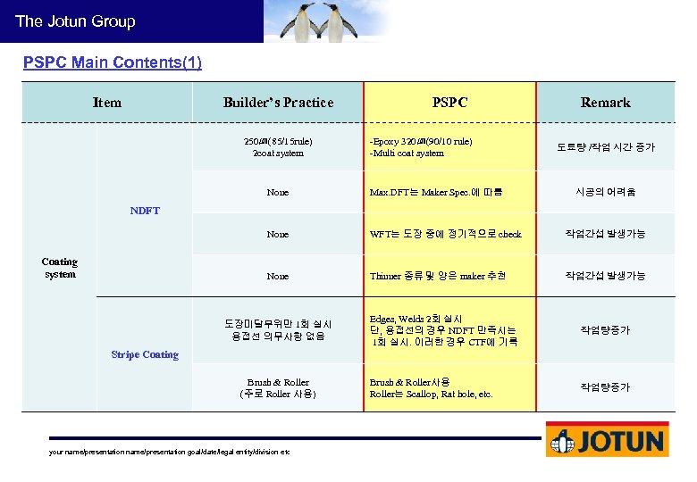 The Jotun Group PSPC Main Contents(1) Item Builder's Practice 250㎛(85/15 rule) 2 coat system