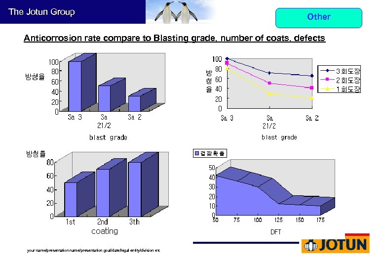 The Jotun Group Other Anticorrosion rate compare to Blasting grade, number of coats, defects