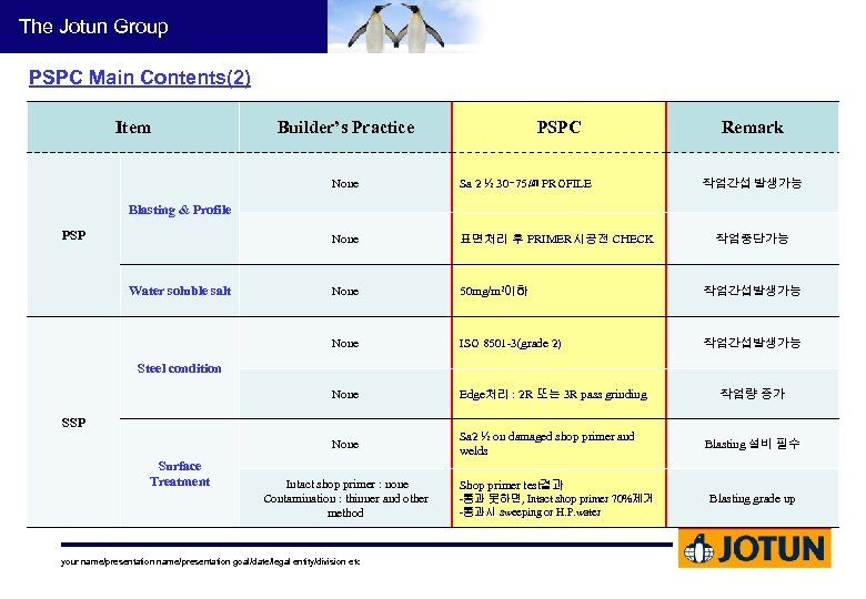 The Jotun Group PSPC Main Contents(2) Item Builder's Practice PSPC Remark None Sa 2