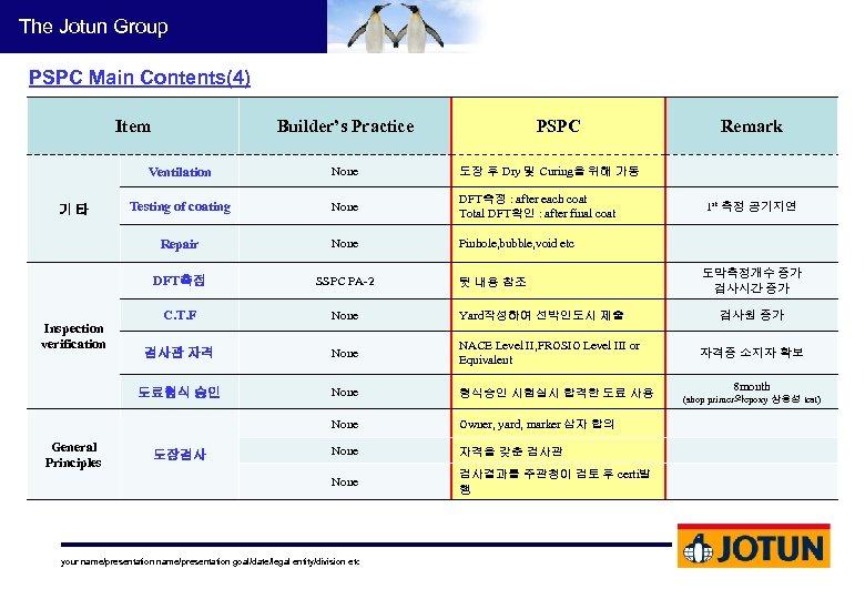 The Jotun Group PSPC Main Contents(4) Item Builder's Practice PSPC Ventilation None DFT측정 :