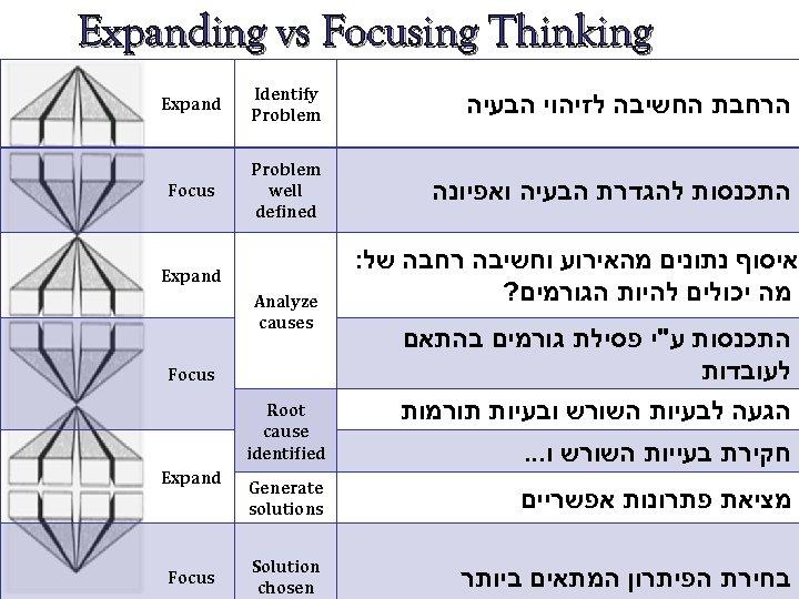 Expanding vs Focusing Thinking הרחבת החשיבה לזיהוי הבעיה Identify Problem Expand התכנסות להגדרת