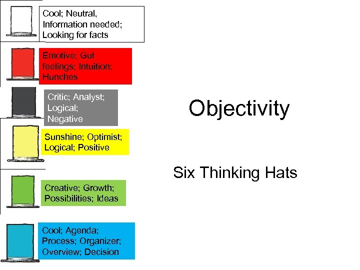 Cool; Neutral, Information needed; Looking for facts Emotive; Gut feelings; Intuition; Hunches Critic; Analyst;