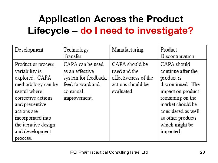 Application Across the Product Lifecycle – do I need to investigate? PCI Pharmaceutical Consulting