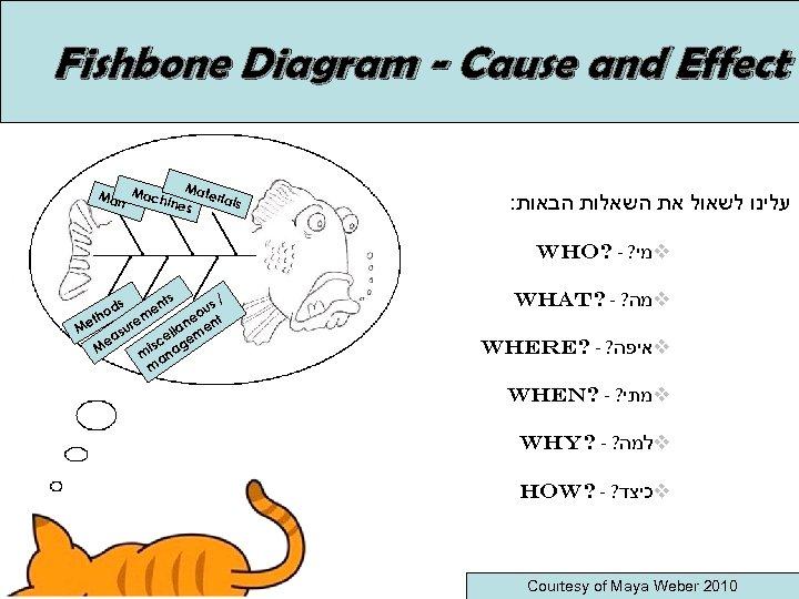 Fishbone Diagram - Cause and Effect Mat eria Man Machi ls nes : עלינו