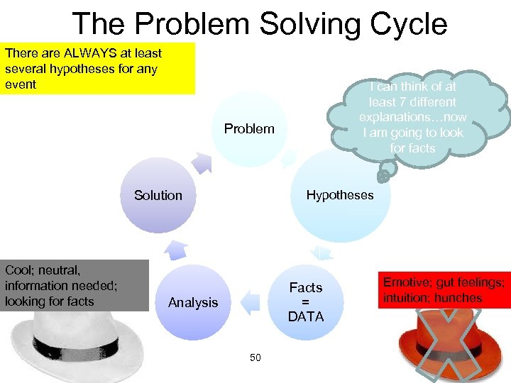The Problem Solving Cycle There are ALWAYS at least several hypotheses for any event