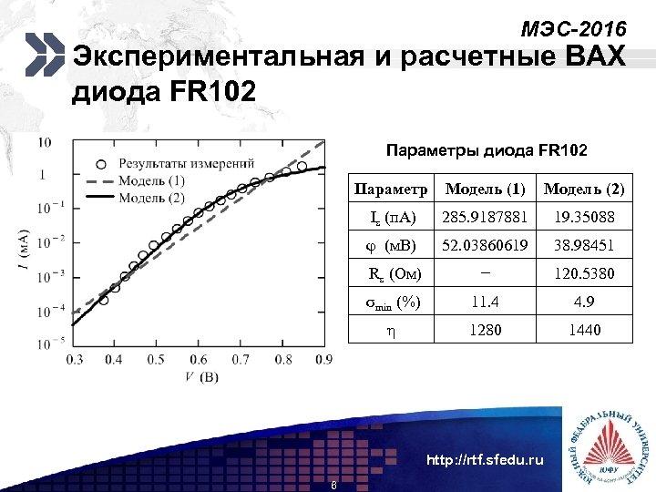 МЭС-2016 Add your company slogan Экспериментальная и расчетные ВАХ диода FR 102 Параметры диода