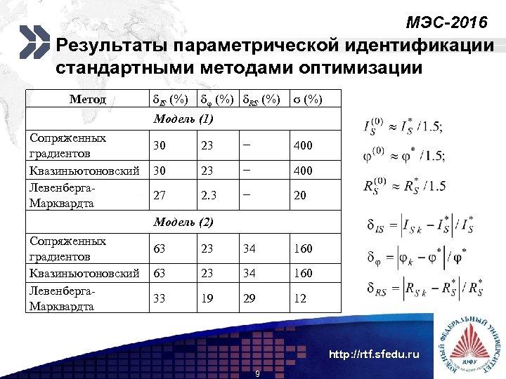 МЭС-2016 Add your company slogan Результаты параметрической идентификации стандартными методами оптимизации ; Метод δIS
