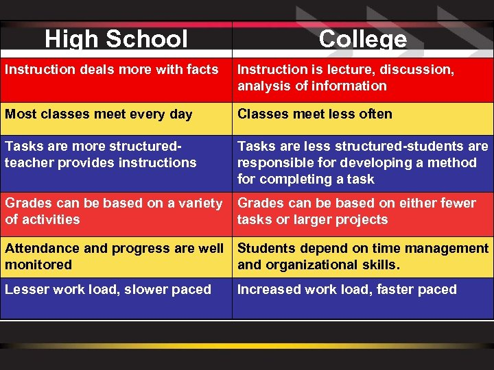 High School College Instruction deals more with facts Instruction is lecture, discussion, analysis of