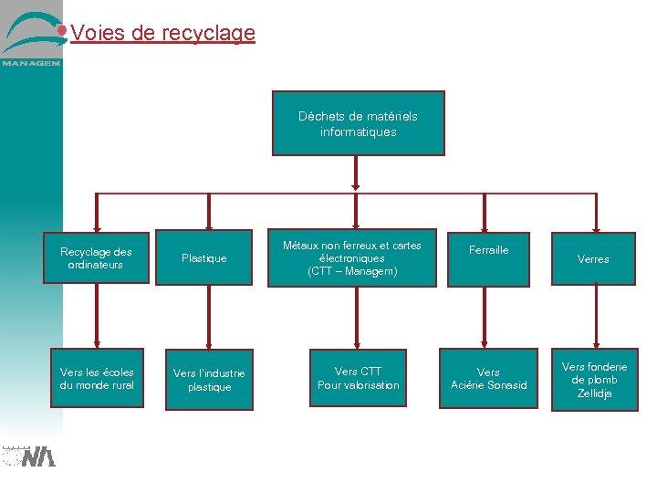 Voies de recyclage Déchets de matériels informatiques Recyclage des ordinateurs Vers les écoles du