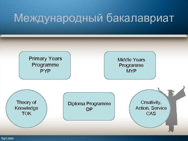 Международный бакалавриат Primary Years Programme PYP Theory of Knowledge TOK Middle Years Programme MYP