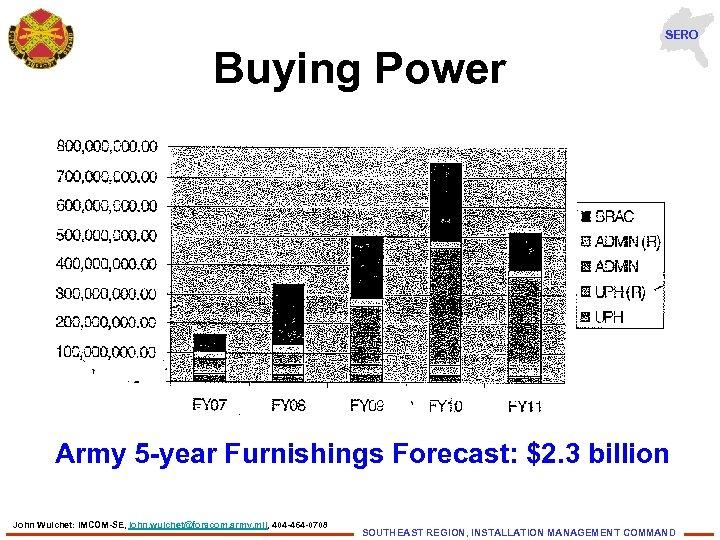 SERO Buying Power Army 5 -year Furnishings Forecast: $2. 3 billion John Wuichet: IMCOM-SE,