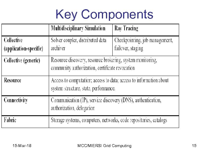 Key Components Grid architecture in practice 15 -Mar-18 MCC/MIERSI Grid Computing 15