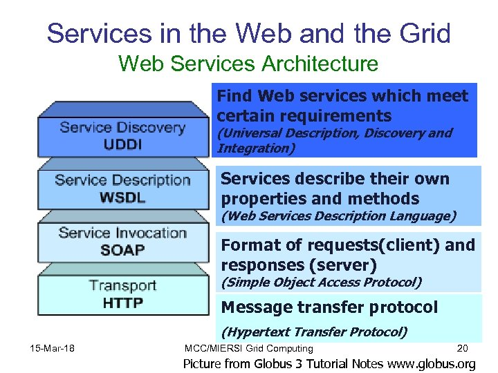 Services in the Web and the Grid Web Services Architecture Find Web services which