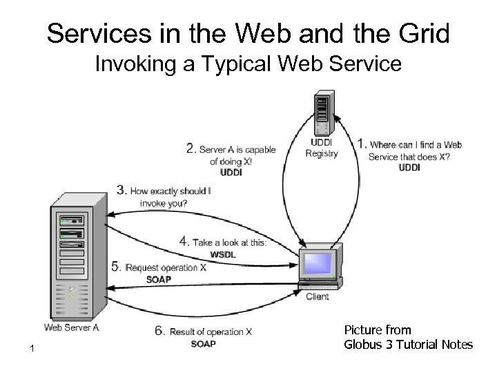 Services in the Web and the Grid Invoking a Typical Web Service 15 -Mar-18