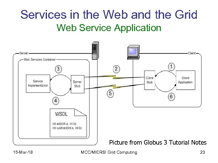 Services in the Web and the Grid Web Service Application Picture from Globus 3