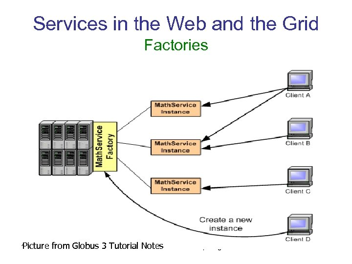 Services in the Web and the Grid Factories Picture 15 -Mar-18 from Globus 3