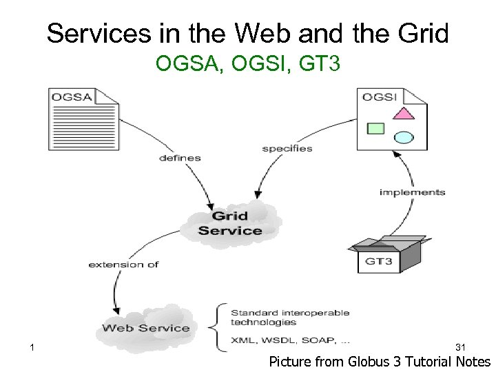 Services in the Web and the Grid OGSA, OGSI, GT 3 15 -Mar-18 MCC/MIERSI