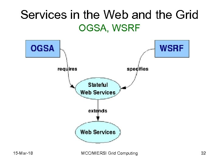 Services in the Web and the Grid OGSA, WSRF 15 -Mar-18 MCC/MIERSI Grid Computing