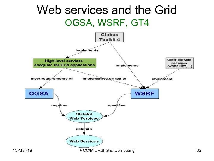Web services and the Grid OGSA, WSRF, GT 4 15 -Mar-18 MCC/MIERSI Grid Computing
