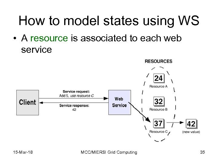 How to model states using WS • A resource is associated to each web