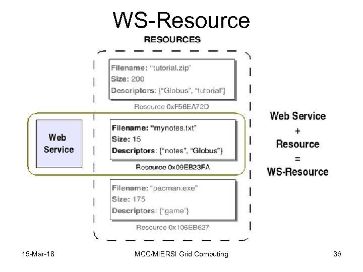 WS-Resource 15 -Mar-18 MCC/MIERSI Grid Computing 36