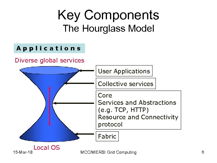 Key Components The Hourglass Model Applications Diverse global services User Applications Collective services Core