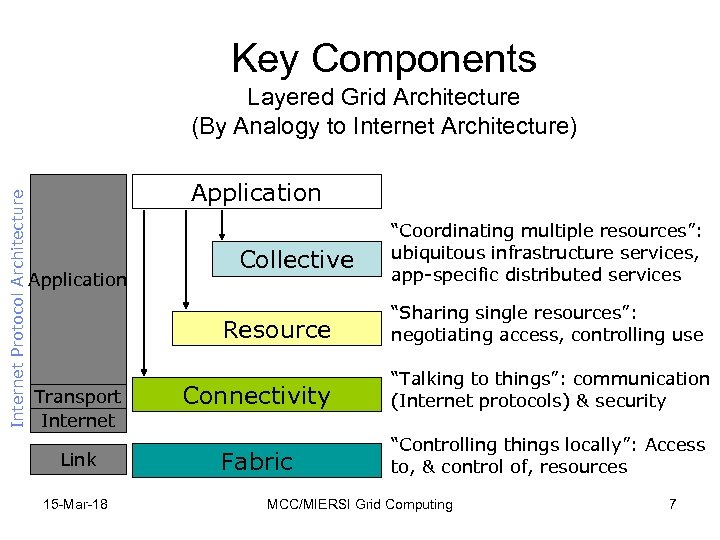 Key Components Internet Protocol Architecture Layered Grid Architecture (By Analogy to Internet Architecture) Application