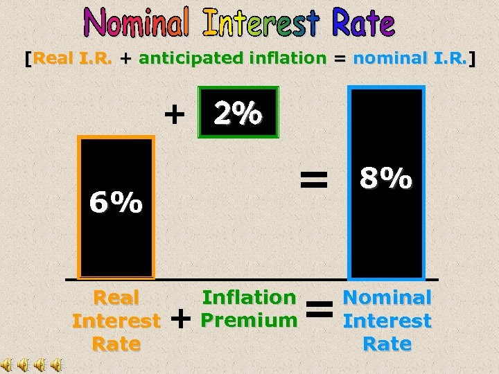 [Real I. R. + anticipated inflation = nominal I. R. ] + 2% 6%