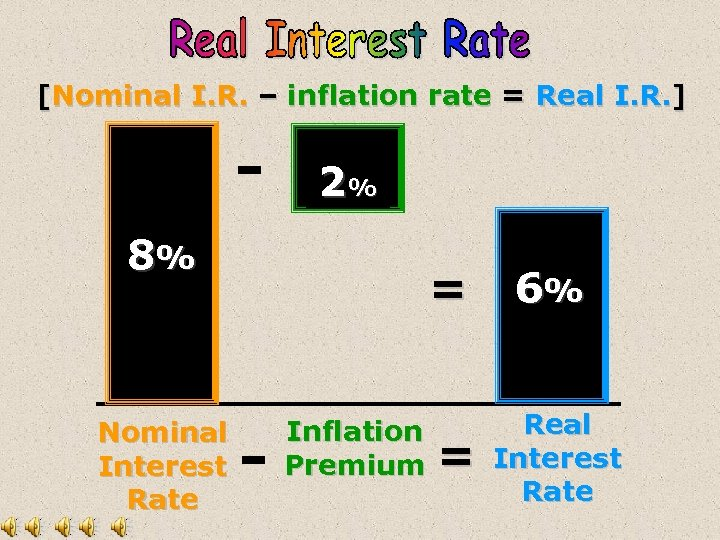 [Nominal I. R. – inflation rate = Real I. R. ] - 2% 8%