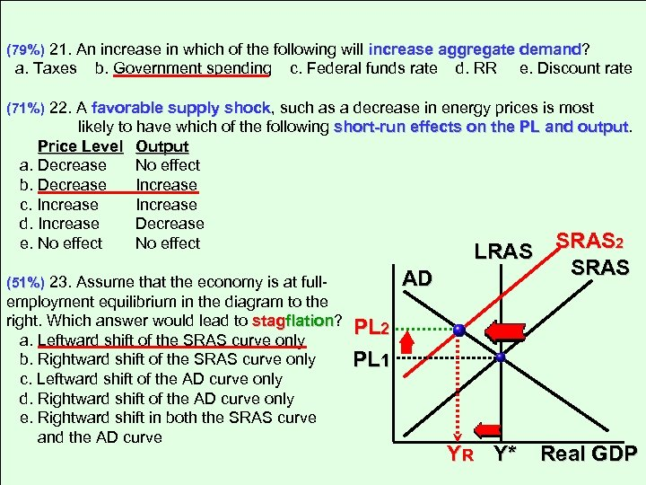 (79%) 21. An increase in which of the following will increase aggregate demand? demand