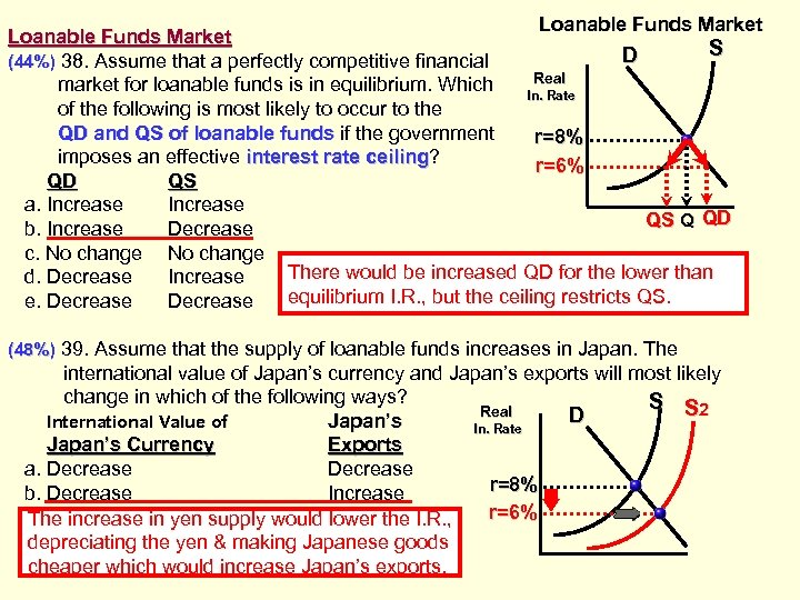 Loanable Funds Market S D (44%) 38. Assume that a perfectly competitive financial Real