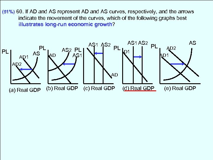 (51%) 60. If AD and AS represent AD and AS curves, respectively, and the