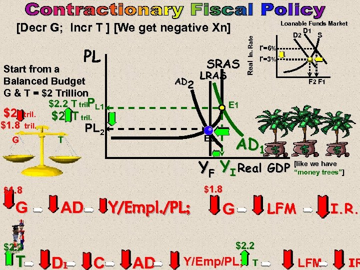 Loanable Funds Market D 1 D 2 S PL SRAS Start from a Balanced