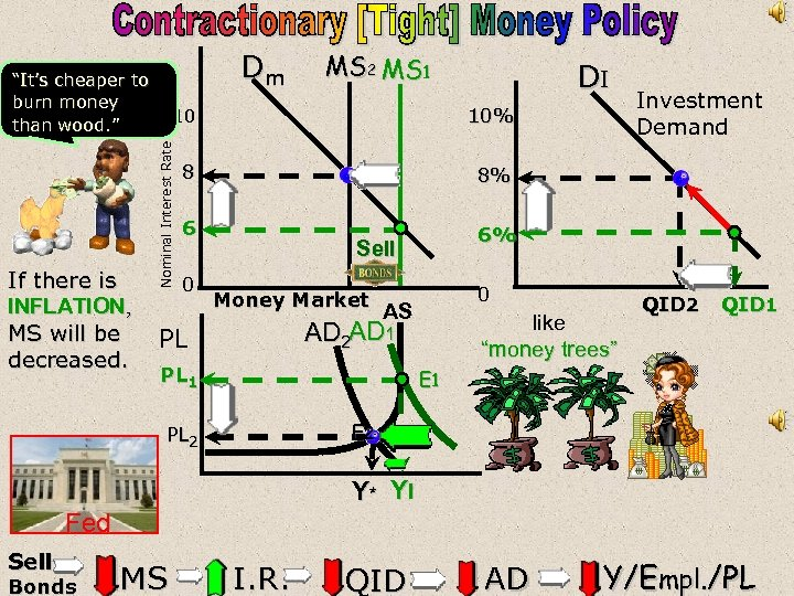 """Dm """"It's cheaper to burn money than wood. """" 8 Investment Demand 8% 6"""