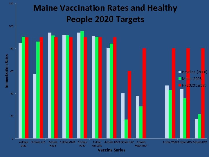 120 100 Maine Vaccination Rates and Healthy People 2020 Targets Immunization Rates 80 60