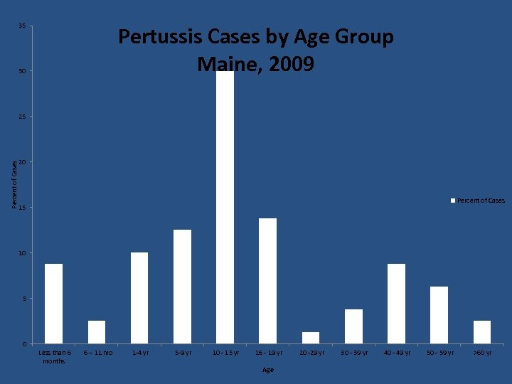 35 Pertussis Cases by Age Group Maine, 2009 30 Percent of Cases 25 20