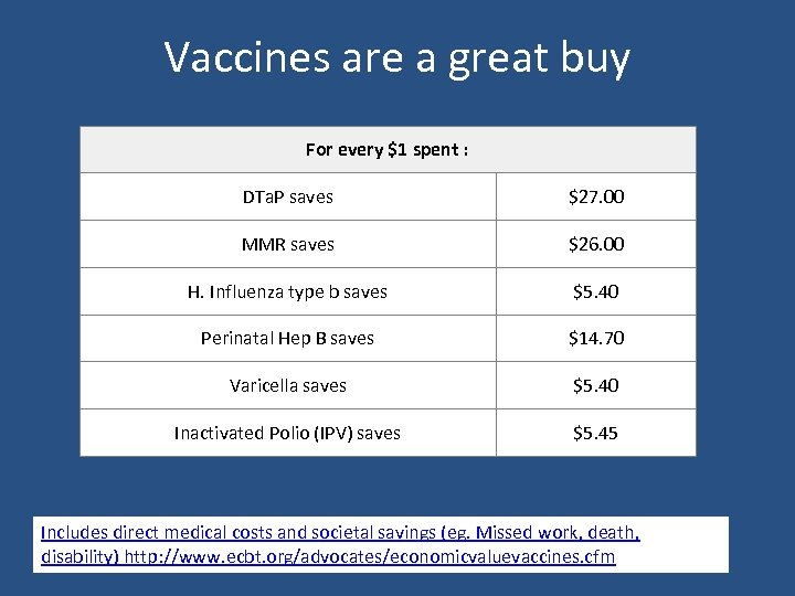 Vaccines are a great buy For every $1 spent : DTa. P saves $27.