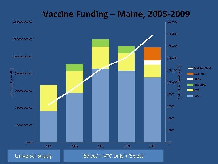 Vaccine Funding – Maine, 2005 -2009 $14, 000. 00 $2, 000 $1, 800 $12,