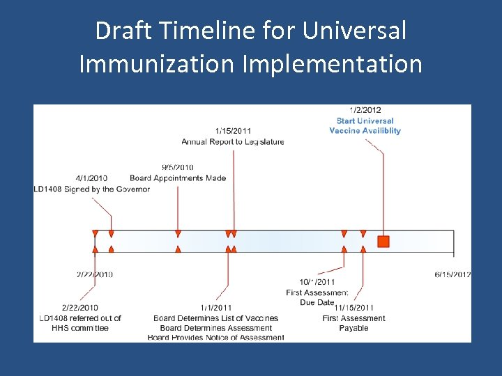 Draft Timeline for Universal Immunization Implementation
