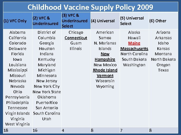 Childhood Vaccine Supply Policy 2009 (3) VFC & (2) VFC & (1) VFC Only