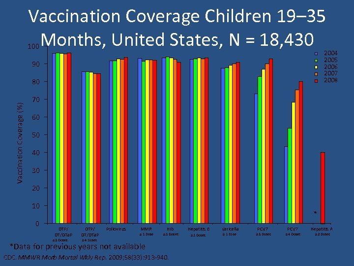 Vaccination Coverage Children 19– 35 Months, United States, N = 18, 430 100 2004
