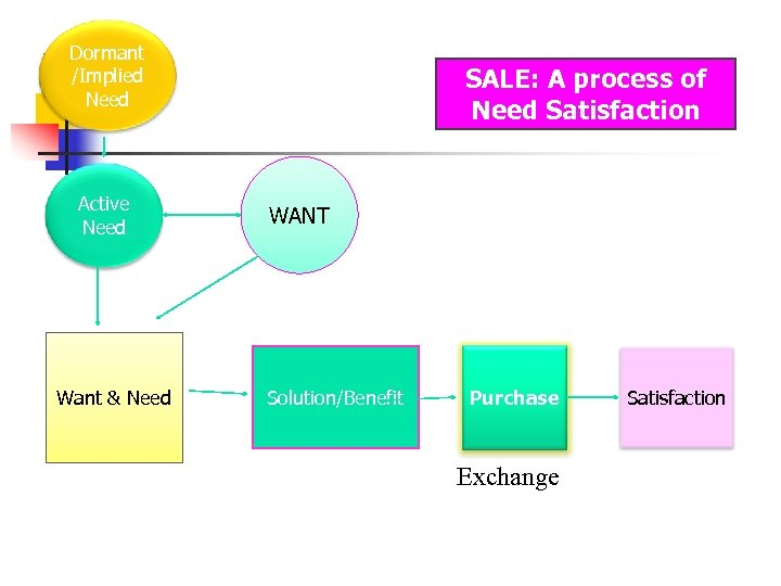 Dormant /Implied Need Active Need Want & Need SALE: A process of Need Satisfaction