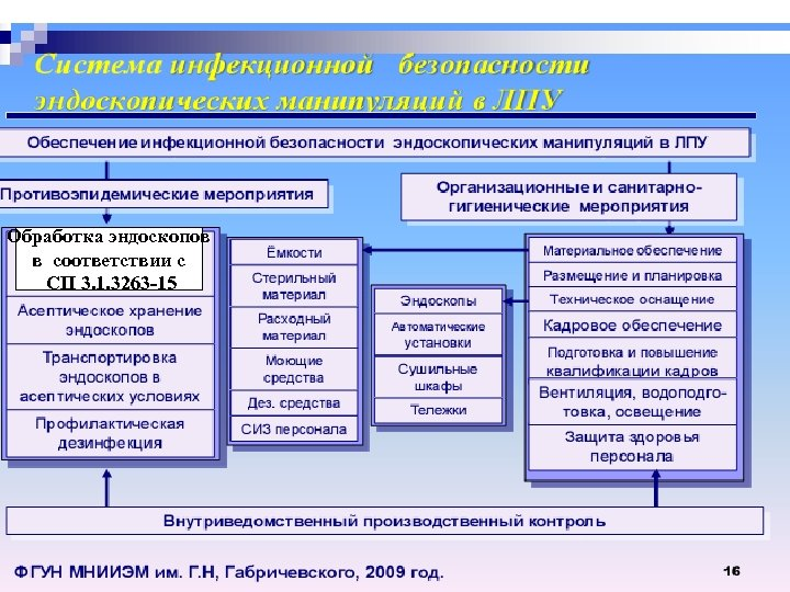 Обработка эндоскопов в соответствии с СП 3. 1. 3263 -15