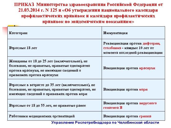 ПРИКАЗ Министерства здравоохранения Российской Федерации от 21. 03. 2014 г. N 125 н «Об