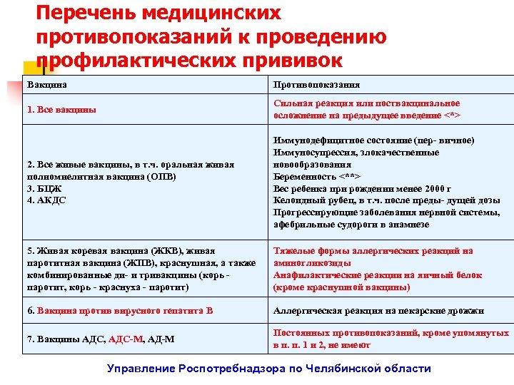 Перечень медицинских противопоказаний к проведению профилактических прививок Вакцина Противопоказания 1. Все вакцины Сильная реакция