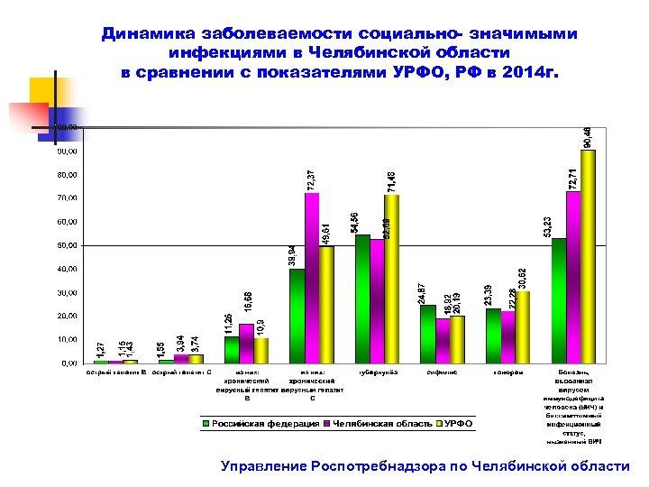 Динамика заболеваемости социально- значимыми инфекциями в Челябинской области в сравнении с показателями УРФО, РФ