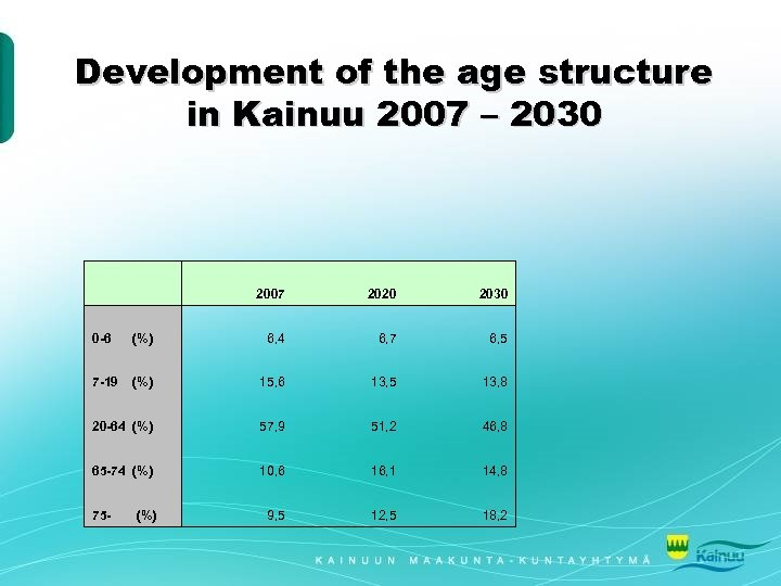 Development of the age structure in Kainuu 2007 – 2030 2007 2020 2030 0