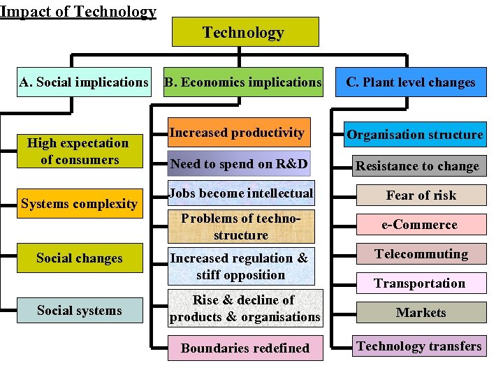 Impact of Technology A. Social implications High expectation of consumers Systems complexity Social changes